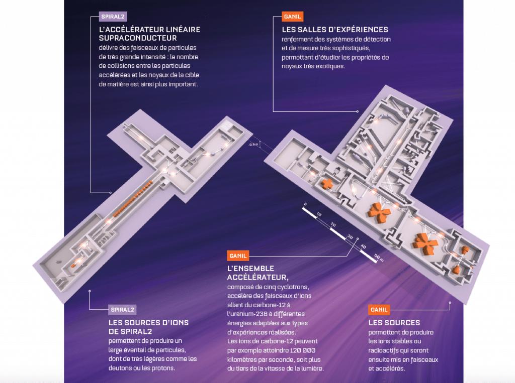 Les installations du GANIL : accélérateurs et salles d'expériences