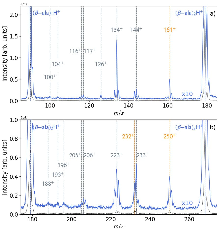 Mass spectra of the collisions of 30 keV He2+ with β–alanine clusters. Species in orange are assigned to the formation of peptide bonds.